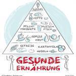 Sana nutrado analoga al la manĝa piramido
