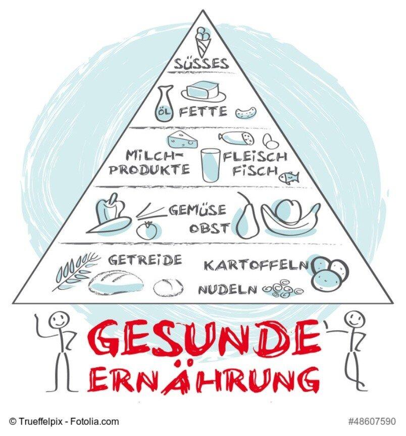 Gesunde Ernährung analog der Ernährungspyramide
