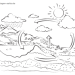 Coloring picture water cycle classes