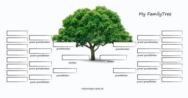 Familen family tree english