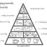 Kolora paĝo manĝa piramido