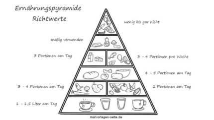 Coloring page food pyramid for coloring