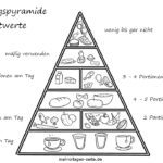 Coloring page food pyramid health